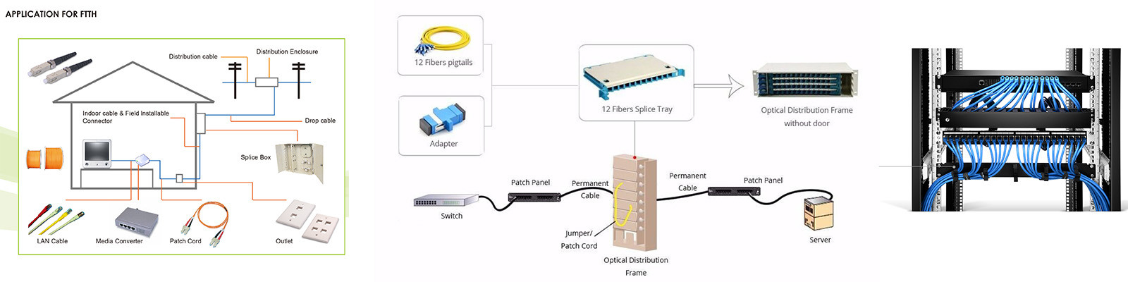 FTTH Distribution Box